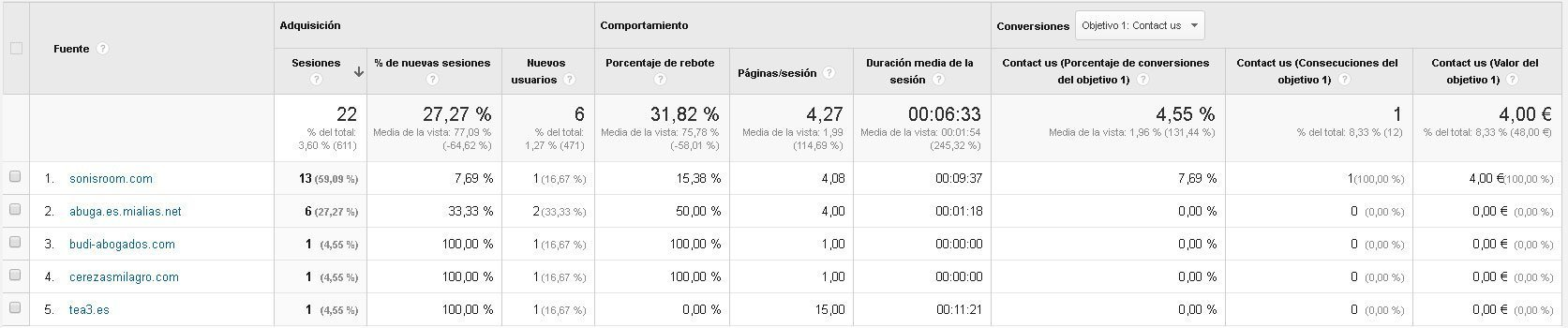 Analítica Web y SEO: Google Analytics