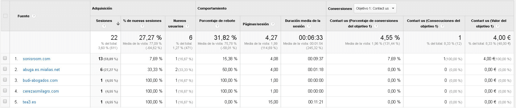 Analítica Web y SEO: Datos de Google Analytics