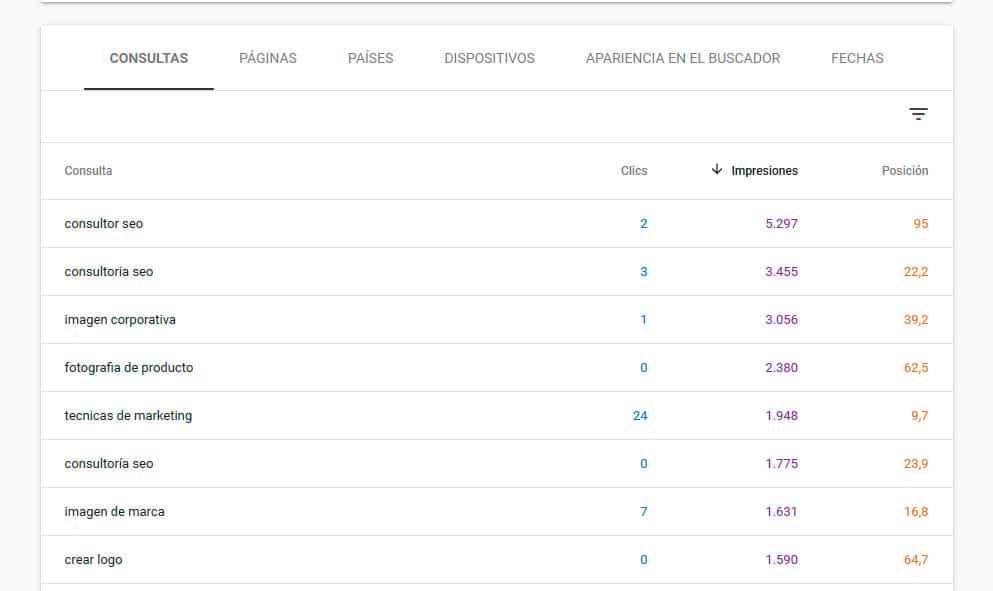 Google Search Console: Ordenar por impresiones
