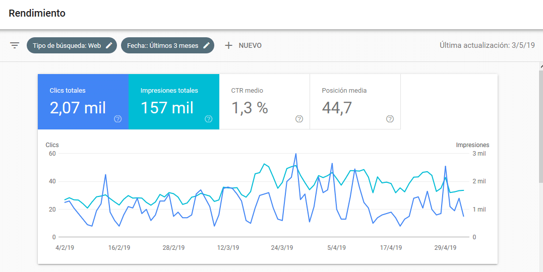 Datos de Google Search Console: Rendimiento