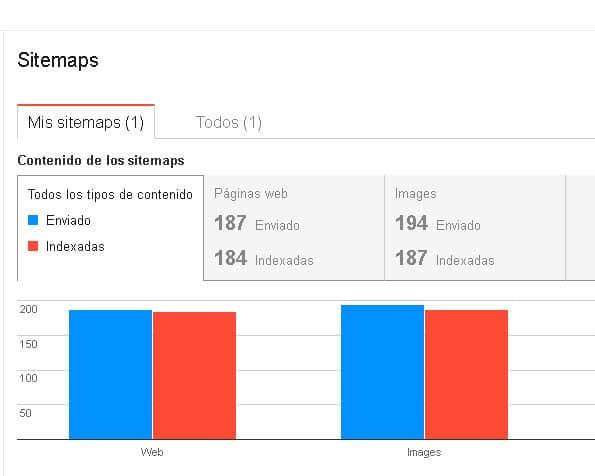 Analítica Web y SEO: Google Webmasters