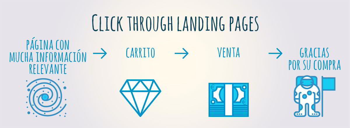 click-through-landing-pages