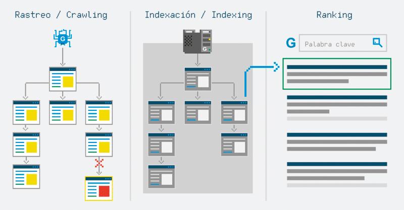 ¿Cómo funcionan los buscadores? Rastreo, indexación y ranking