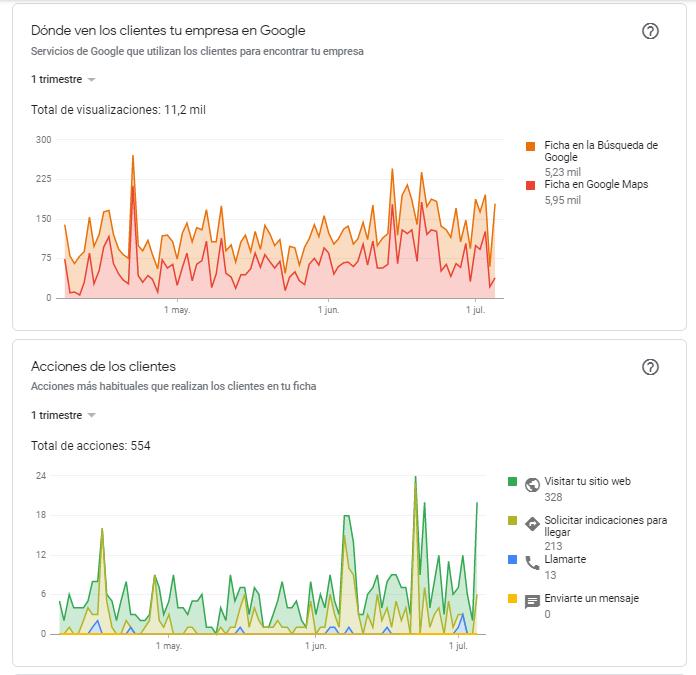 Estadísticas de Google my Business