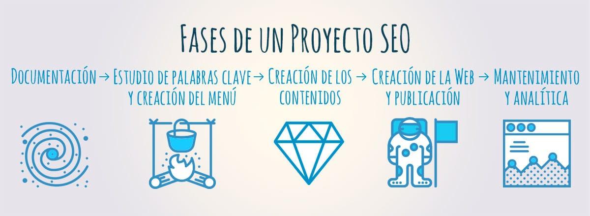 proyecto seo