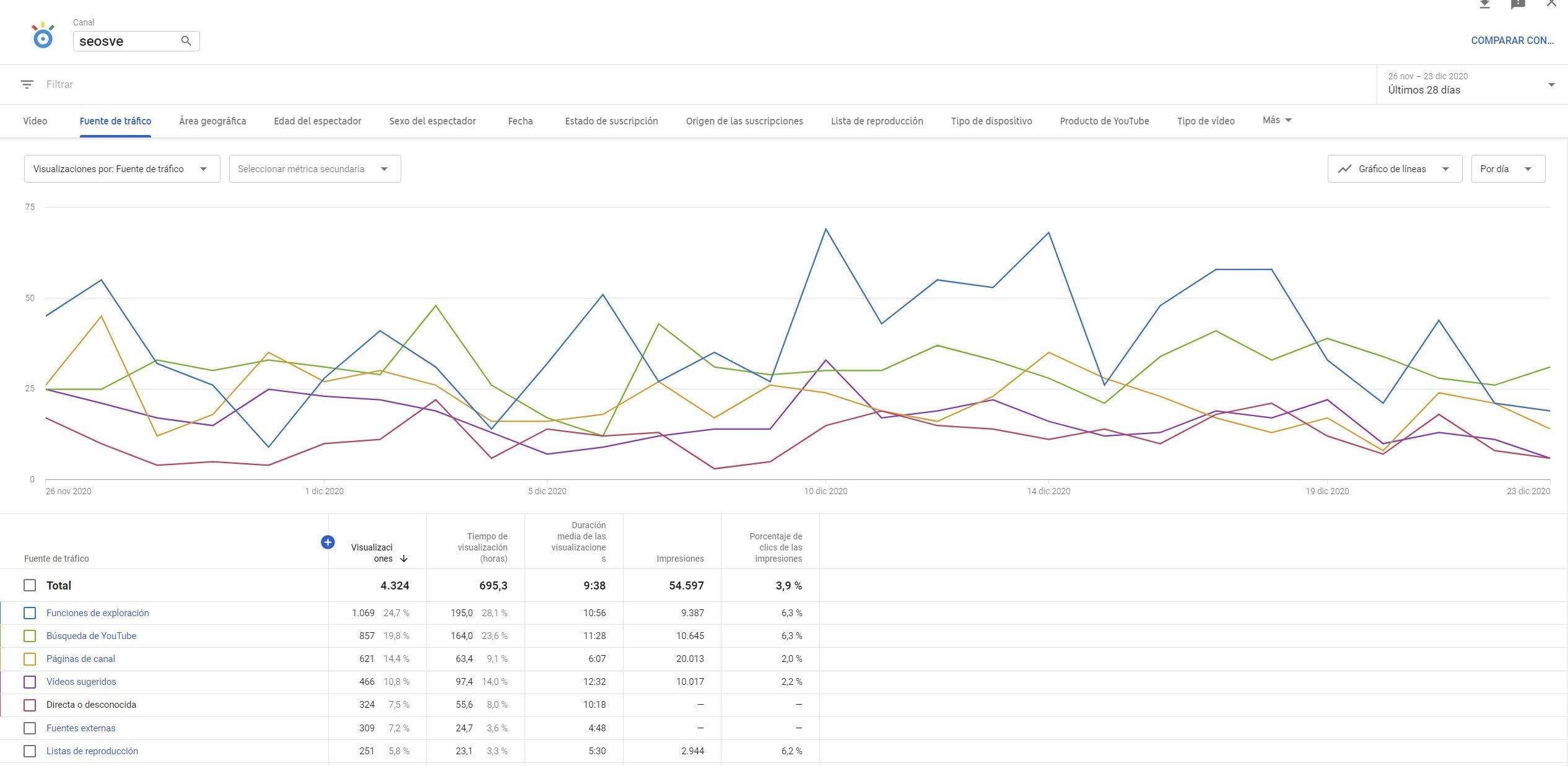YouTube Studio / Estadísticas